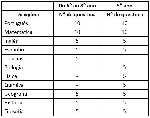 Avaliação Sistemática - Tabela (6º ao 9º)